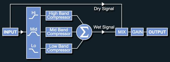 Mix Diagram